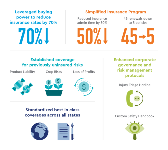 Infographic with statistics about Superior Coverage & Reduced Rates in the Challenging Cannabis Market